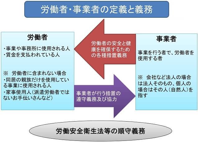 労働者、事業者の定義と義務